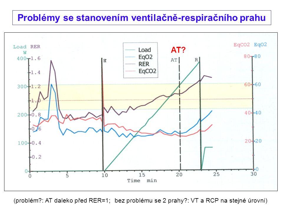 Problémy se stanovením ventilačně-respiračního prahu (problém : AT daleko před RER=1; bez problému se 2 prahy : VT a RCP na stejné úrovni) AT