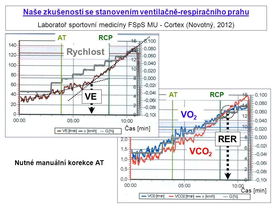 Naše zkušenosti se stanovením ventilačně-respiračního prahu Laboratoř sportovní medicíny FSpS MU - Cortex (Novotný, 2012) VO 2 VCO 2 Rychlost Nutné manuální korekce AT VE RER Čas [min] AT RCP