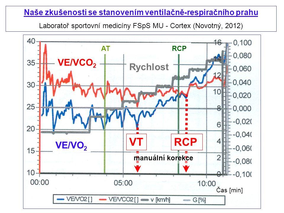 Naše zkušenosti se stanovením ventilačně-respiračního prahu Laboratoř sportovní medicíny FSpS MU - Cortex (Novotný, 2012) VE/VO 2 VE/VCO 2 Rychlost VT RCP manuální korekce Čas [min] AT RCP