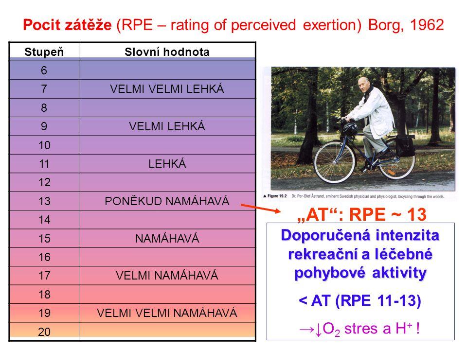 """StupeňSlovní hodnota 6 7VELMI VELMI LEHKÁ 8 9VELMI LEHKÁ 10 11LEHKÁ 12 13PONĚKUD NAMÁHAVÁ 14 15NAMÁHAVÁ 16 17VELMI NAMÁHAVÁ 18 19VELMI VELMI NAMÁHAVÁ 20 Pocit zátěže (RPE – rating of perceived exertion) Borg, 1962 """"AT : RPE ~ 13 Doporučená intenzita rekreační a léčebné pohybové aktivity < AT (RPE 11-13) →↓O 2 stres a H + !"""