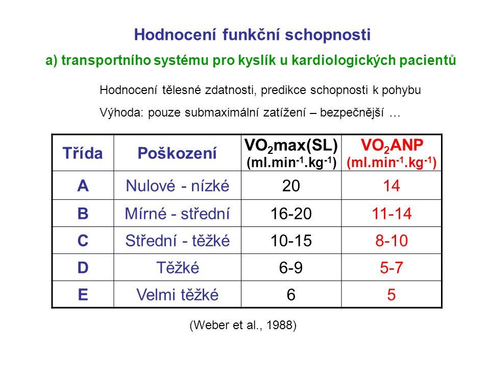 TřídaPoškození VO 2 max(SL) (ml.min -1.kg -1 ) VO 2 ANP (ml.min -1.kg -1 ) ANulové - nízké2014 BMírné - střední16-2011-14 CStřední - těžké10-158-10 DTěžké6-95-7 EVelmi těžké65 Hodnocení funkční schopnosti a) transportního systému pro kyslík u kardiologických pacientů (Weber et al., 1988) Hodnocení tělesné zdatnosti, predikce schopnosti k pohybu Výhoda: pouze submaximální zatížení – bezpečnější …