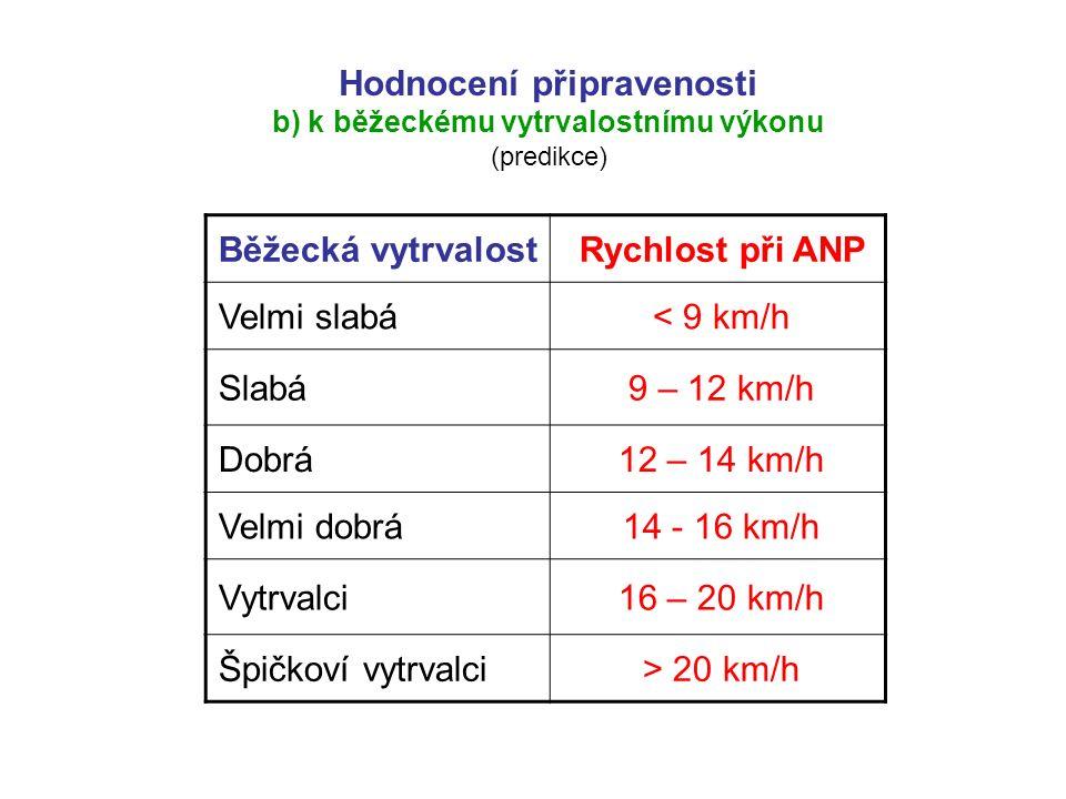 Běžecká vytrvalostRychlost při ANP Velmi slabá< 9 km/h Slabá9 – 12 km/h Dobrá12 – 14 km/h Velmi dobrá14 - 16 km/h Vytrvalci16 – 20 km/h Špičkoví vytrvalci> 20 km/h Hodnocení připravenosti b) k běžeckému vytrvalostnímu výkonu (predikce)