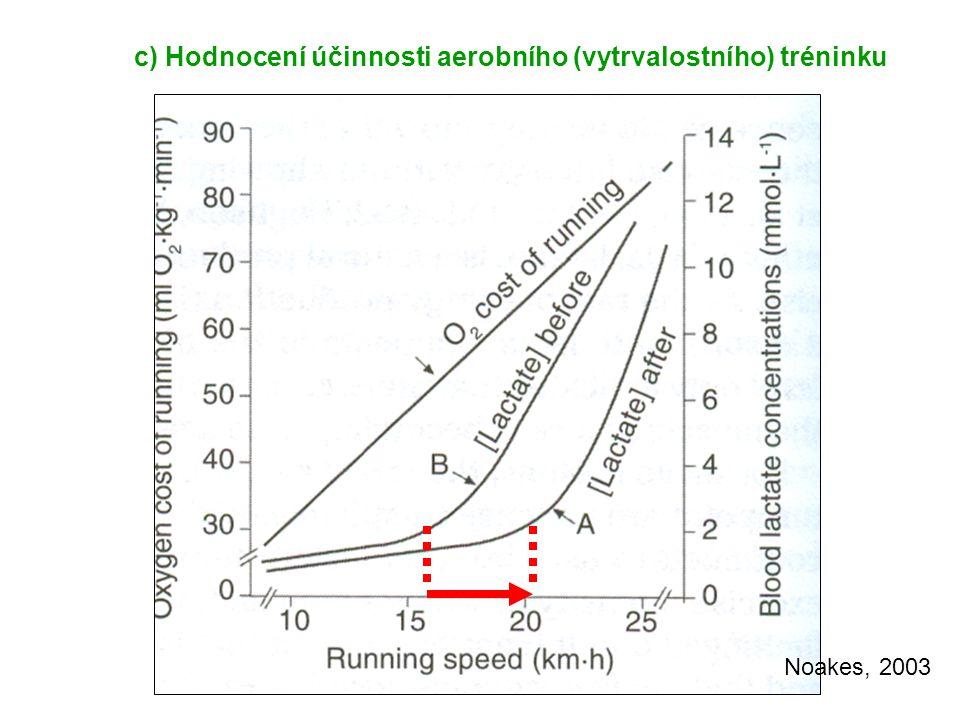 Noakes, 2003 c) Hodnocení účinnosti aerobního (vytrvalostního) tréninku