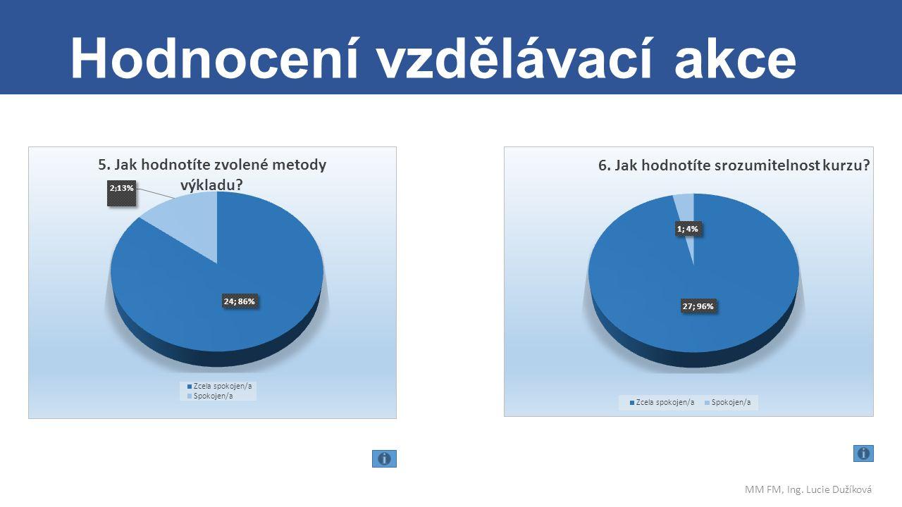 . Hodnocení vzdělávací akce MM FM, Ing. Lucie Dužíková