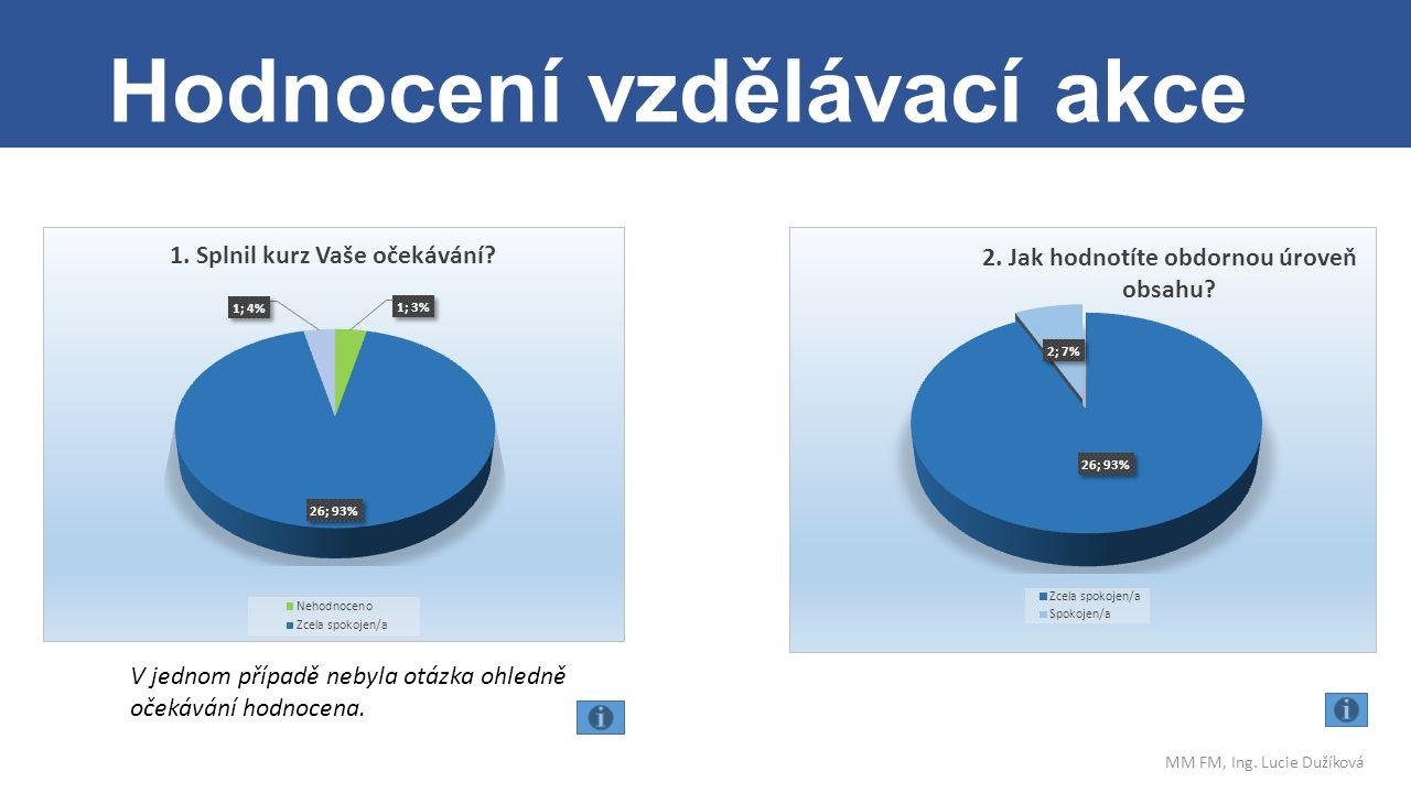 . Hodnocení vzdělávací akce MM FM, Ing. Lucie Dužíková V jednom případě nebyla otázka ohledně očekávání hodnocena.