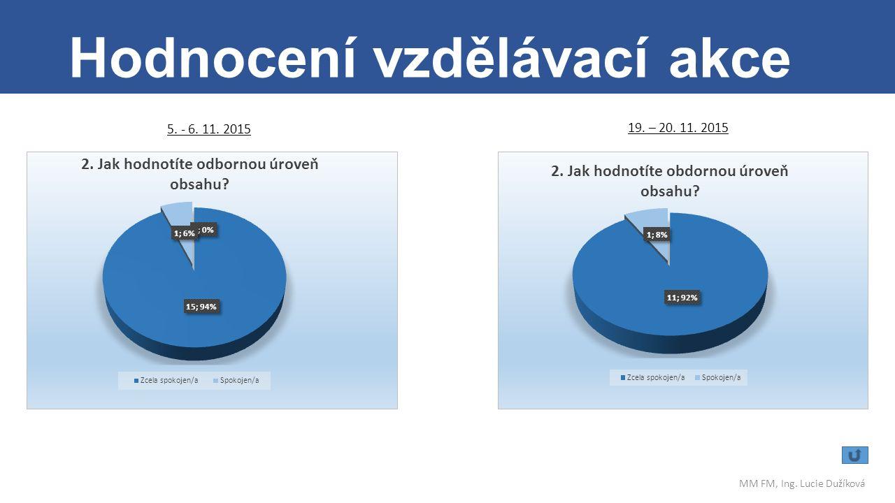 . Hodnocení vzdělávací akce MM FM, Ing. Lucie Dužíková 5. - 6. 11. 2015 19. – 20. 11. 2015