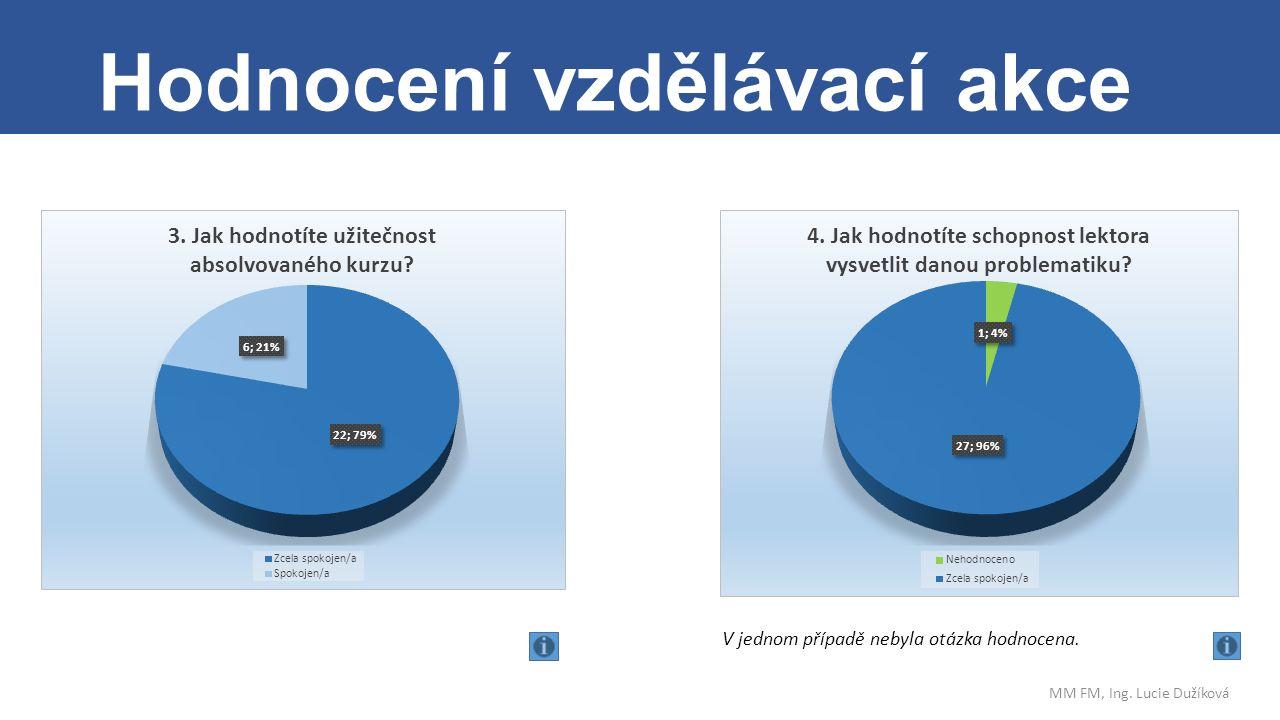 . Hodnocení vzdělávací akce MM FM, Ing. Lucie Dužíková V jednom případě nebyla otázka hodnocena.