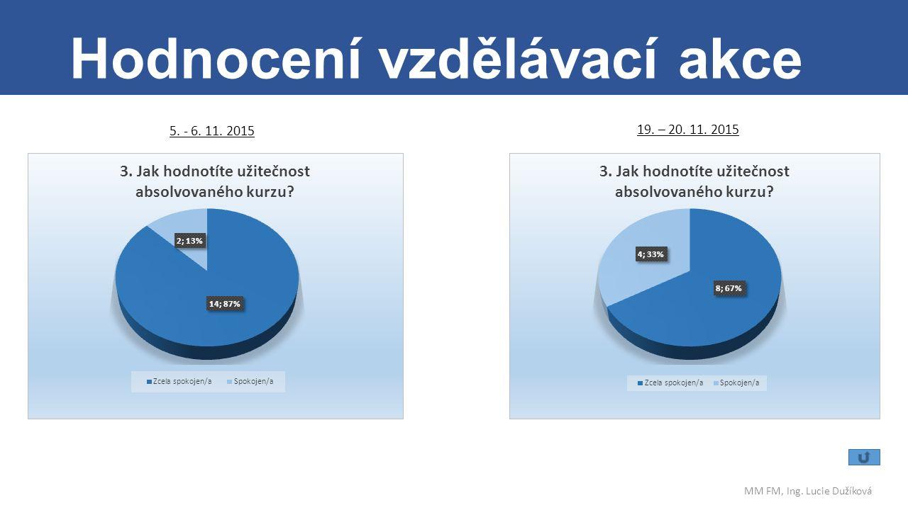 . Hodnocení vzdělávací akce MM FM, Ing. Lucie Dužíková 19. – 20. 11. 2015 5. - 6. 11. 2015