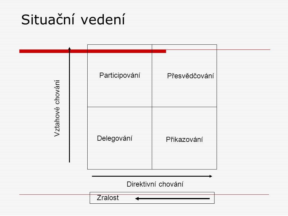 Situační vedení Participování Delegování Přesvědčování Přikazování Vztahové chování Direktivní chování Zralost