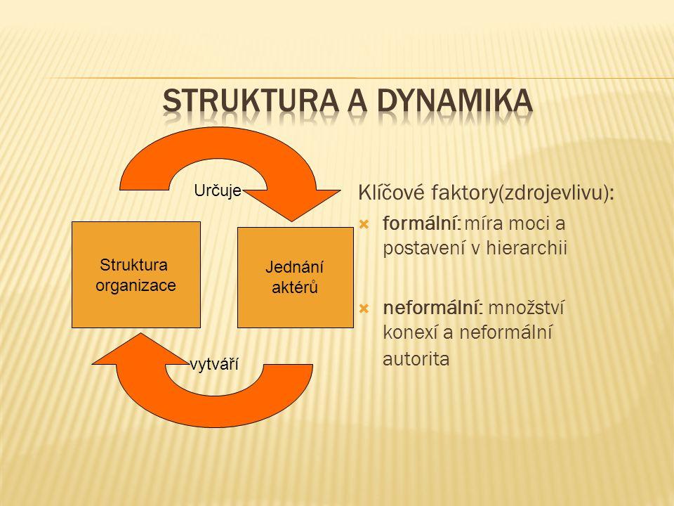 Klíčové faktory(zdrojevlivu):  formální: míra moci a postavení v hierarchii  neformální: množství konexí a neformální autorita Struktura organizace Jednání aktérů Určuje vytváří