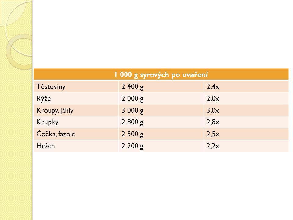 1 000 g syrových po uvaření Těstoviny2 400 g2,4x Rýže2 000 g2,0x Kroupy, jáhly3 000 g3,0x Krupky2 800 g2,8x Čočka, fazole2 500 g2,5x Hrách2 200 g2,2x