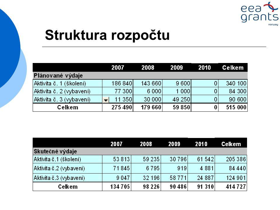 Struktura rozpočtu