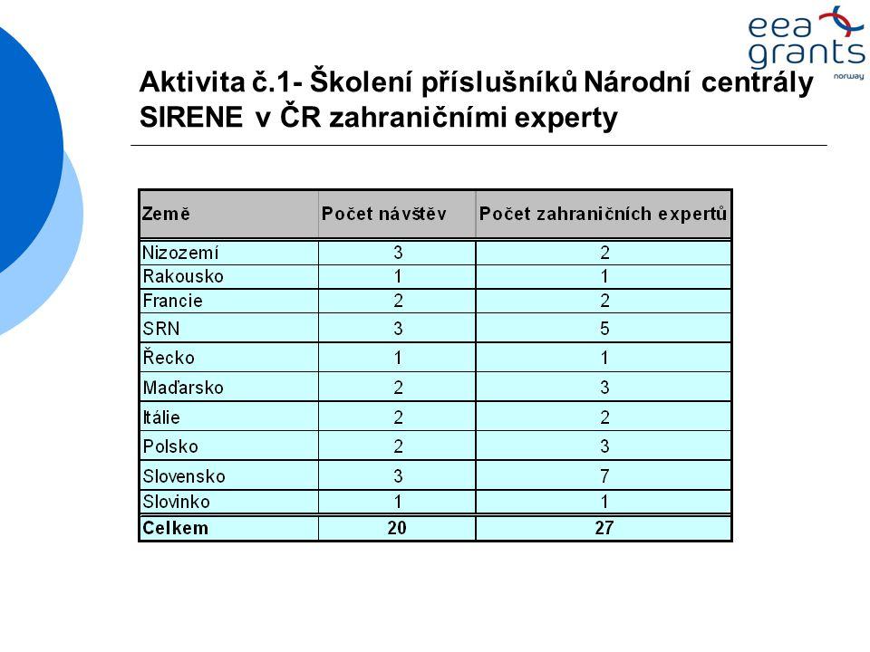 Aktivita č.1- Školení příslušníků Národní centrály SIRENE v ČR zahraničními experty