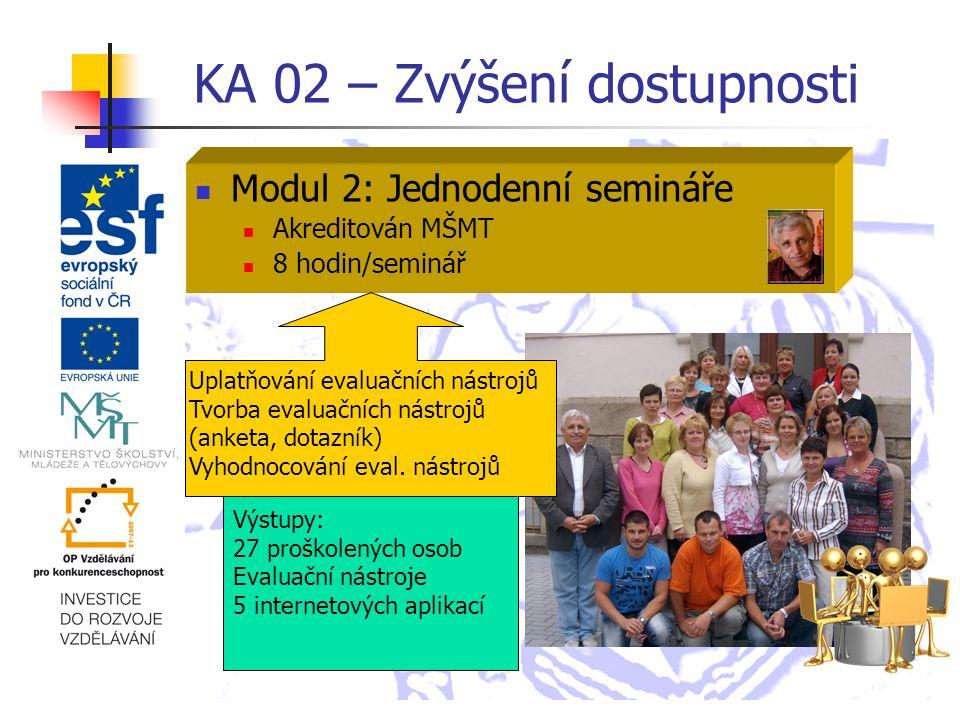 KA 02 – Zvýšení dostupnosti Modul 2: Jednodenní semináře Akreditován MŠMT 8 hodin/seminář Výstupy: 27 proškolených osob Evaluační nástroje 5 internetových aplikací Uplatňování evaluačních nástrojů Tvorba evaluačních nástrojů (anketa, dotazník) Vyhodnocování eval.