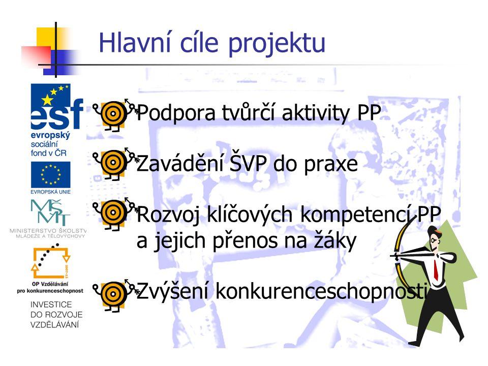Hlavní cíle projektu Podpora tvůrčí aktivity PP Zavádění ŠVP do praxe Rozvoj klíčových kompetencí PP a jejich přenos na žáky Zvýšení konkurenceschopnosti