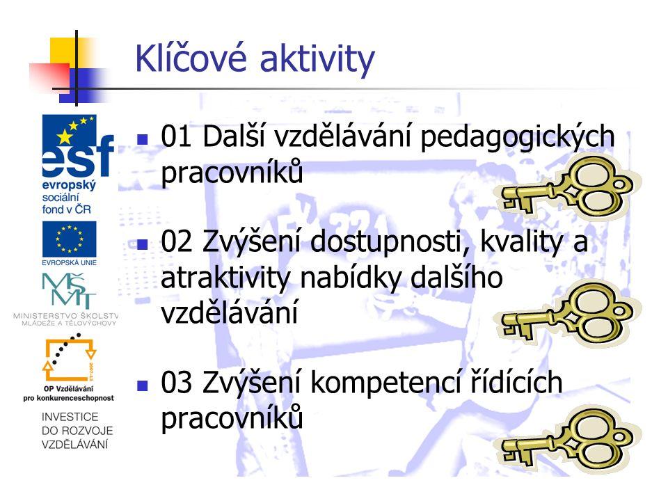 Klíčové aktivity 01 Další vzdělávání pedagogických pracovníků 02 Zvýšení dostupnosti, kvality a atraktivity nabídky dalšího vzdělávání 03 Zvýšení kompetencí řídících pracovníků