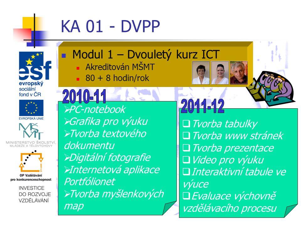 KA 01 - DVPP Modul2 – tvorba metodických materiálů Pracovní listy Myšlenové mapy Aplikace pro interaktivní tabule Výstupy: 15 proškolených osob v oblasti ICT 20 sad pracovních listů 10 sad myšlenkových map 10 aplikací pro interaktivní tabule