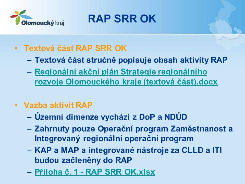 RAP SRR OK Textová část RAP SRR OK –Textová část stručně popisuje obsah aktivity RAP –Regionální akční plán Strategie regionálního rozvoje Olomouckého kraje (textová část).docxRegionální akční plán Strategie regionálního rozvoje Olomouckého kraje (textová část).docx Vazba aktivit RAP –Územní dimenze vychází z DoP a NDÚD –Zahrnuty pouze Operační program Zaměstnanost a Integrovaný regionální operační program –KAP a MAP a integrované nástroje za CLLD a ITI budou začleněny do RAP –Příloha č.