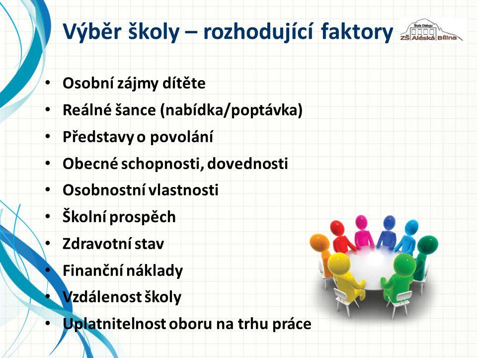 Nejžádanější profese (září 2012) Administrativní pracovníci, Automechanici, čalouníci, tesaři Elektrotechnici, elektromechanici, Finanční a pojišťovací poradci, Kuchaři, číšníci, servírky, Lékaři, Montéři, mechanici, opraváři, Obchodní zástupci, Pomocní pracovníci, Řidiči nákladních automobilů, Zámečníci.