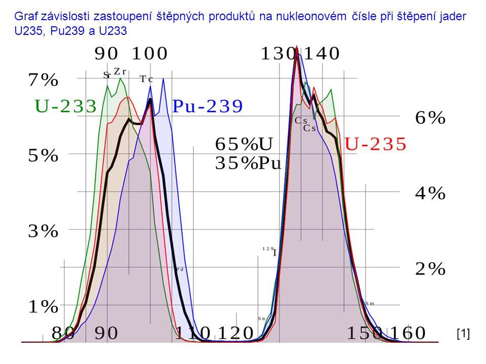 Štěpení jádra uranu 235 pomocí pomalého neutronu [3] [2]