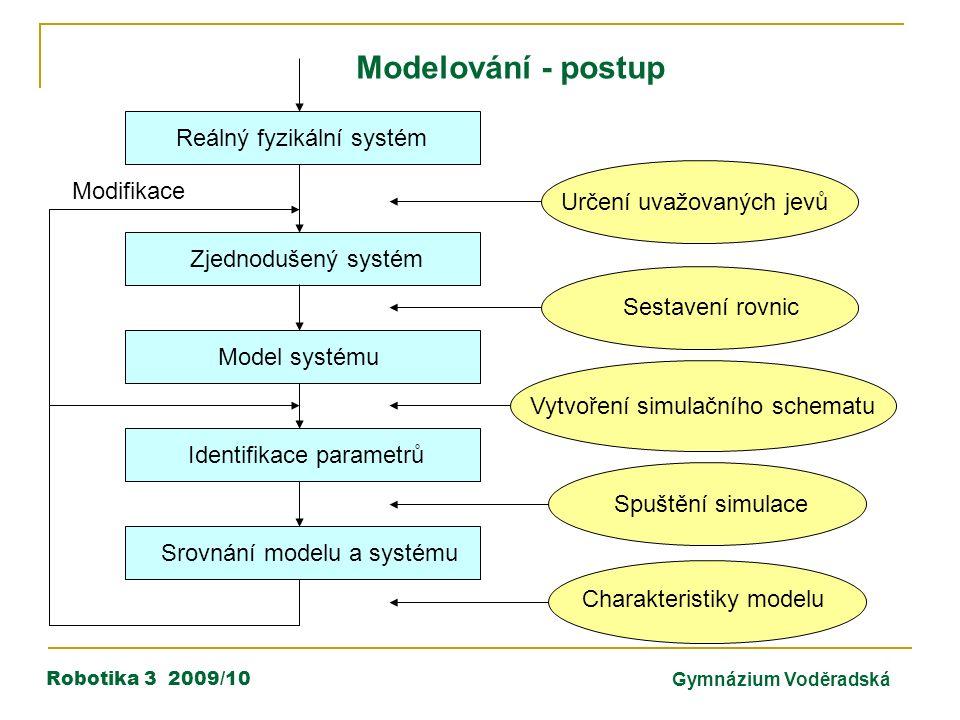 Robotika 3 2009/10Gymnázium Voděradská Reálný fyzikální systém Zjednodušený systém Model systému Identifikace parametrů Srovnání modelu a systému Mode