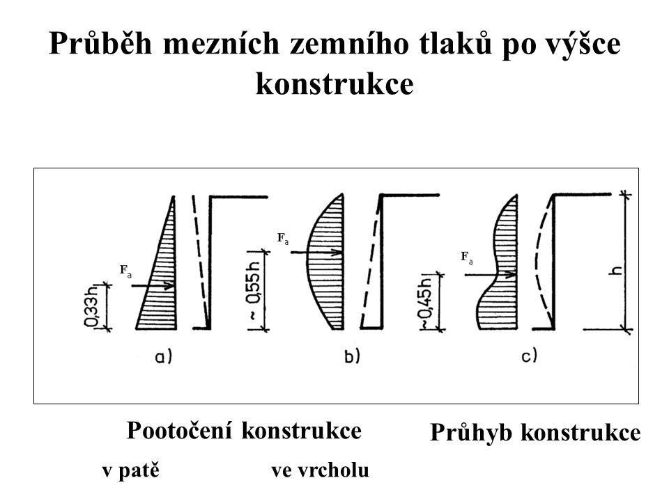Průběh mezních zemního tlaků po výšce konstrukce Pootočení konstrukce v patě ve vrcholu Průhyb konstrukce