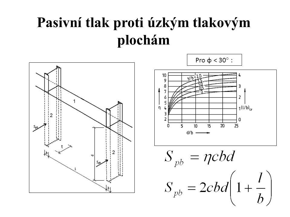 Pasivní tlak proti úzkým tlakovým plochám Pro φ < 30° :