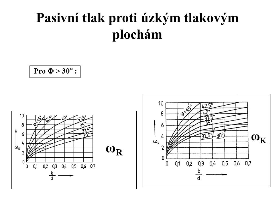 Pasivní tlak proti úzkým tlakovým plochám Pro Φ > 30° : ωRωR ω ω K