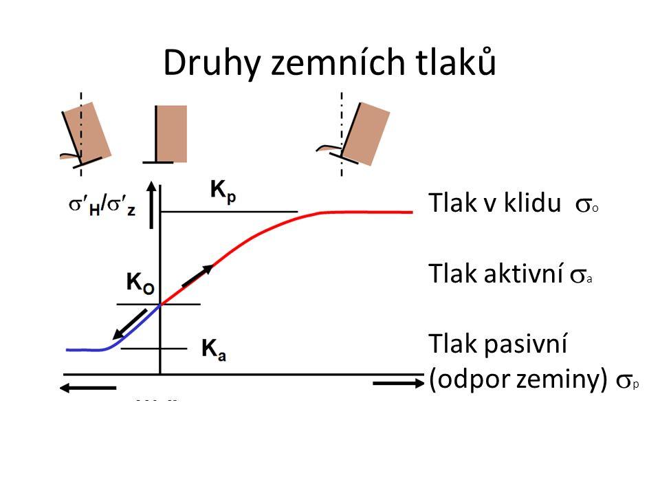 Druhy zemních tlaků Tlak v klidu  o Tlak aktivní  a Tlak pasivní (odpor zeminy)  p