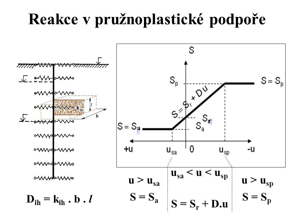 Reakce v pružnoplastické podpoře D ih = k ih. b.