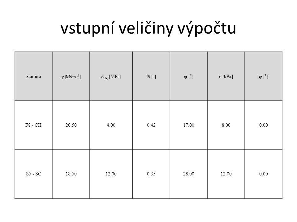 vstupní veličiny výpočtu zemina  [kNm -3 ] E def [MPa]Ν [-]φ [°]c [kPa]ψ [°] F8 - CH20.504.000.4217.008.000.00 S5 - SC18.5012.000.3528.0012.000.00