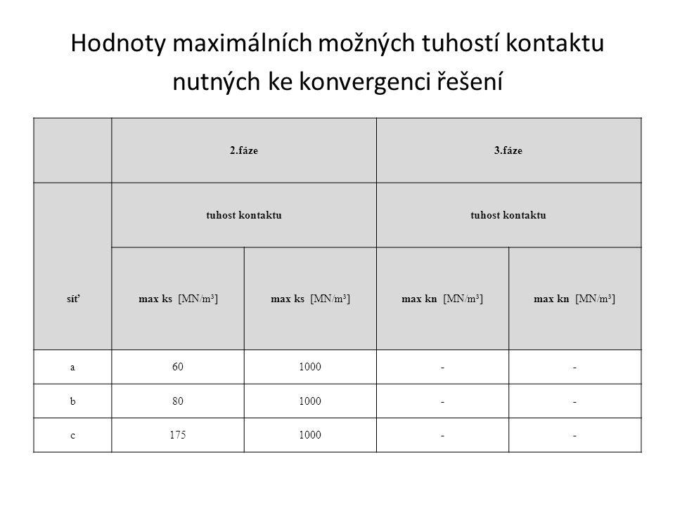 Hodnoty maximálních možných tuhostí kontaktu nutných ke konvergenci řešení 2.fáze3.fáze tuhost kontaktu síťmax ks [MN/m³] max kn [MN/m³] a601000-- b801000-- c1751000--
