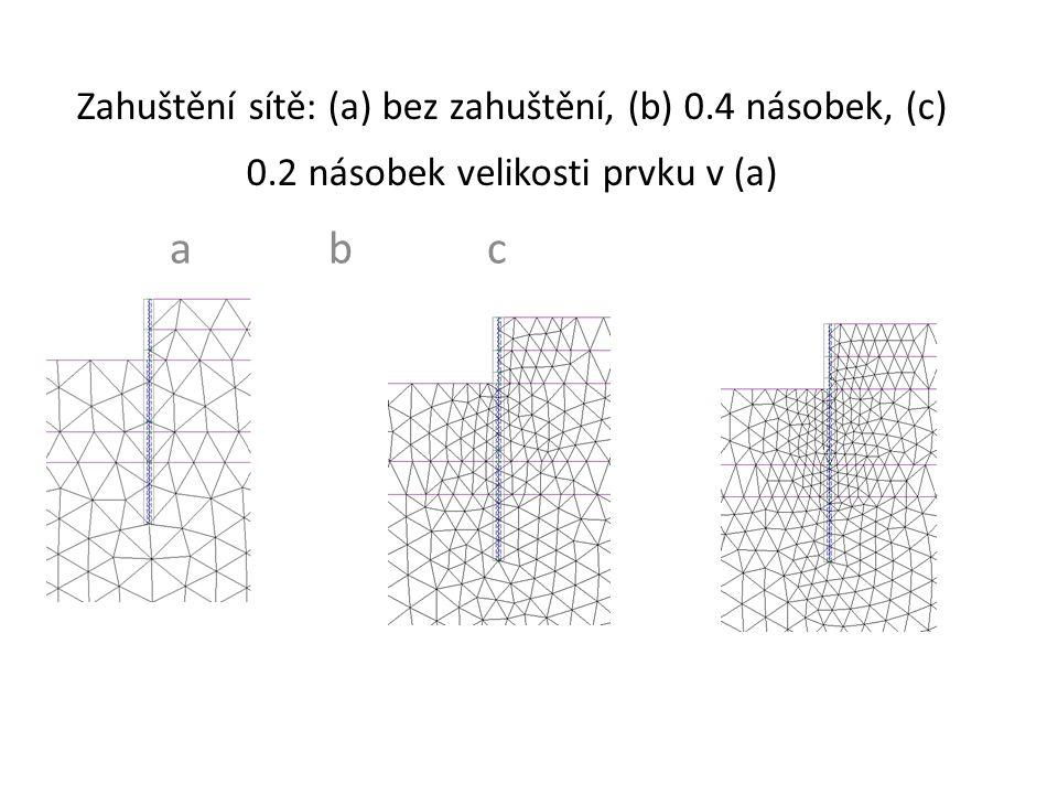 Zahuštění sítě: (a) bez zahuštění, (b) 0.4 násobek, (c) 0.2 násobek velikosti prvku v (a) abcabc