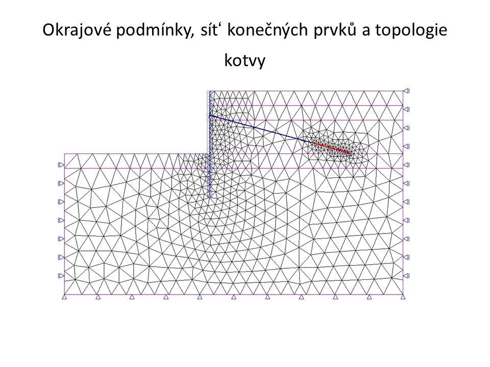 Okrajové podmínky, sít ' konečných prvků a topologie kotvy