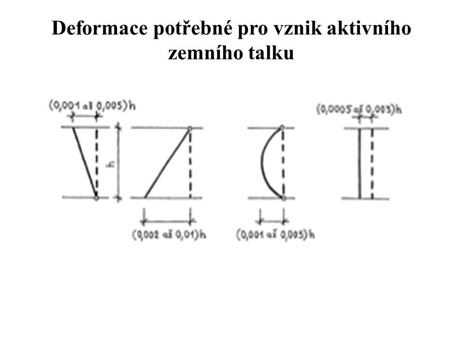 Zatěžovací obrazce pažících konstrukcí Jednoduše kotvené konstrukce a,b - trojúhelníkové průběhy c - parabolický průběh d - rovnoměrný průběh zatížení Vícenásobně kotvené konstrukce a – Lehmannův obrazec (ČSN 730037 – Zemní tlaky) b – Bažantův obrazec