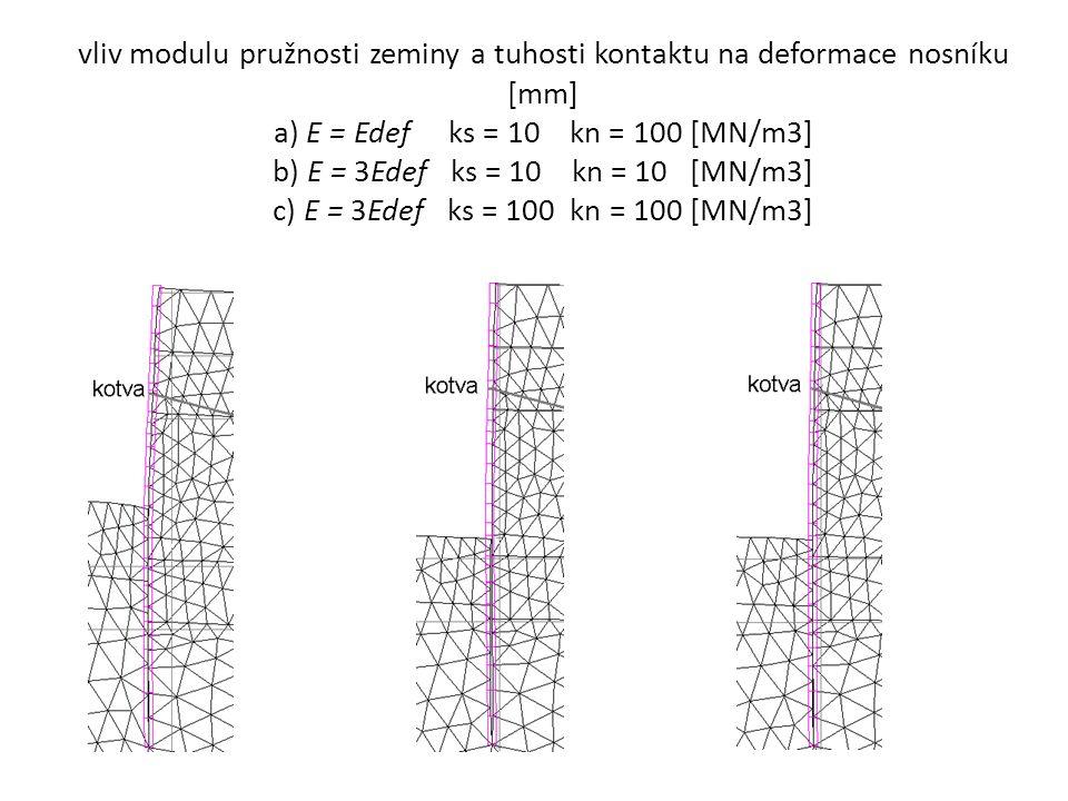 vliv modulu pružnosti zeminy a tuhosti kontaktu na deformace nosníku [mm] a) E = Edef ks = 10 kn = 100 [MN/m3] b) E = 3Edef ks = 10 kn = 10 [MN/m3] c) E = 3Edef ks = 100 kn = 100 [MN/m3]