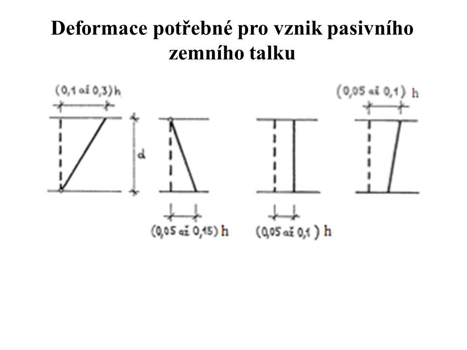 2 způsoby určení zemních tlaků Rankin na základě možného napjatostního stavu Coulomb na základě možného porušení