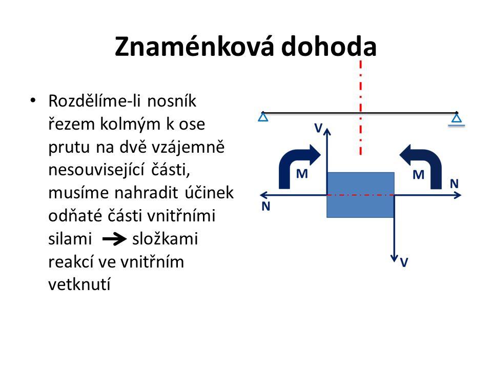 Znaménková dohoda Rozdělíme-li nosník řezem kolmým k ose prutu na dvě vzájemně nesouvisející části, musíme nahradit účinek odňaté části vnitřními silami složkami reakcí ve vnitřním vetknutí