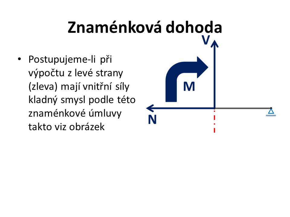 Znaménková dohoda Postupujeme-li při výpočtu z levé strany (zleva) mají vnitřní síly kladný smysl podle této znaménkové úmluvy takto viz obrázek