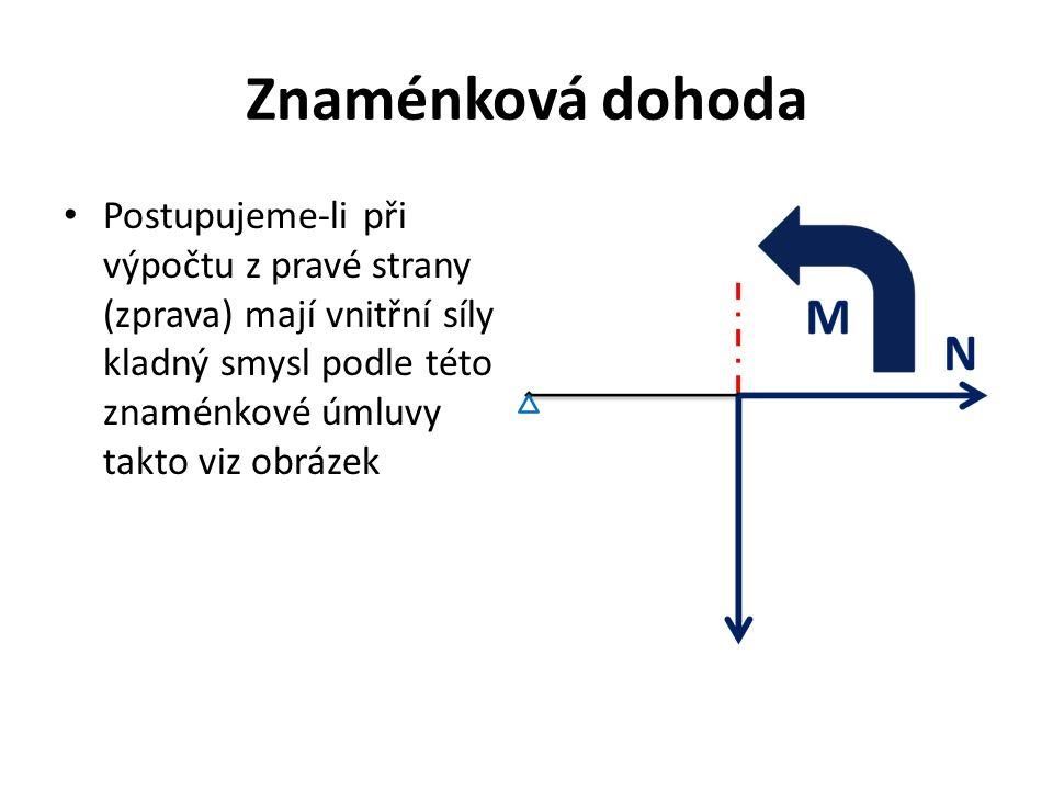 Znaménková dohoda Postupujeme-li při výpočtu z pravé strany (zprava) mají vnitřní síly kladný smysl podle této znaménkové úmluvy takto viz obrázek