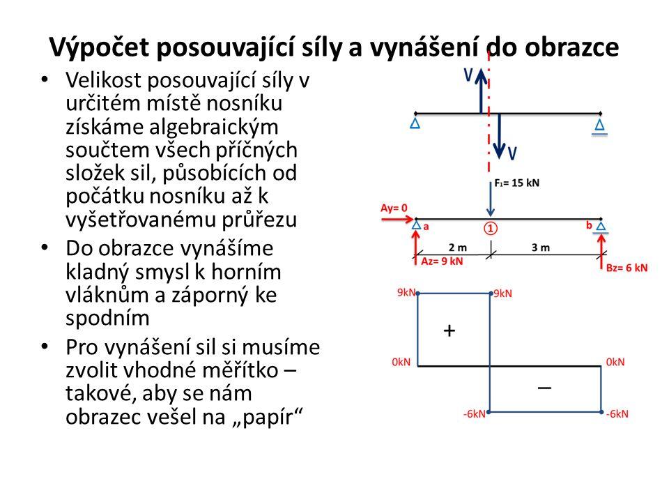 Výpočet posouvající síly a vynášení do obrazce Velikost posouvající síly v určitém místě nosníku získáme algebraickým součtem všech příčných složek si