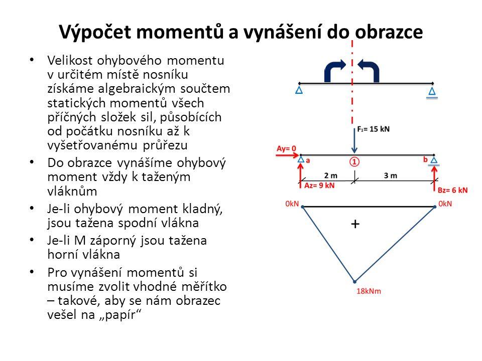 """Výpočet momentů a vynášení do obrazce Velikost ohybového momentu v určitém místě nosníku získáme algebraickým součtem statických momentů všech příčných složek sil, působících od počátku nosníku až k vyšetřovanému průřezu Do obrazce vynášíme ohybový moment vždy k taženým vláknům Je-li ohybový moment kladný, jsou tažena spodní vlákna Je-li M záporný jsou tažena horní vlákna Pro vynášení momentů si musíme zvolit vhodné měřítko – takové, aby se nám obrazec vešel na """"papír"""