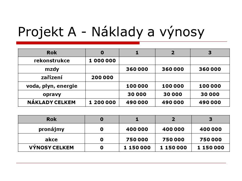 Projekt A - Náklady a výnosy Rok0123 rekonstrukce1 000 000 mzdy 360 000 zařízení200 000 voda, plyn, energie 100 000 opravy 30 000 NÁKLADY CELKEM 1 200 000490 000 Rok0123 pronájmy0400 000 akce0750 000 VÝNOSY CELKEM01 150 000