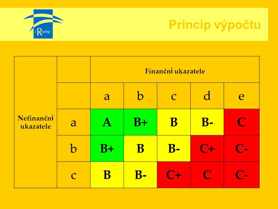 Princip výpočtu Nefinančn í ukazatele Finančn í ukazatele abcde aAB+BB-C bB+BB-C+C- cBB-C+CC-