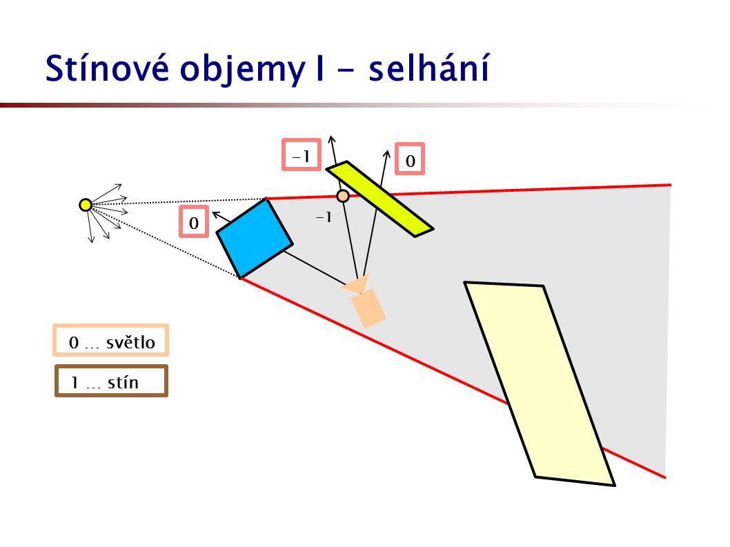 Stínové objemy I - selhání 0 0 … světlo 1 … stín 0