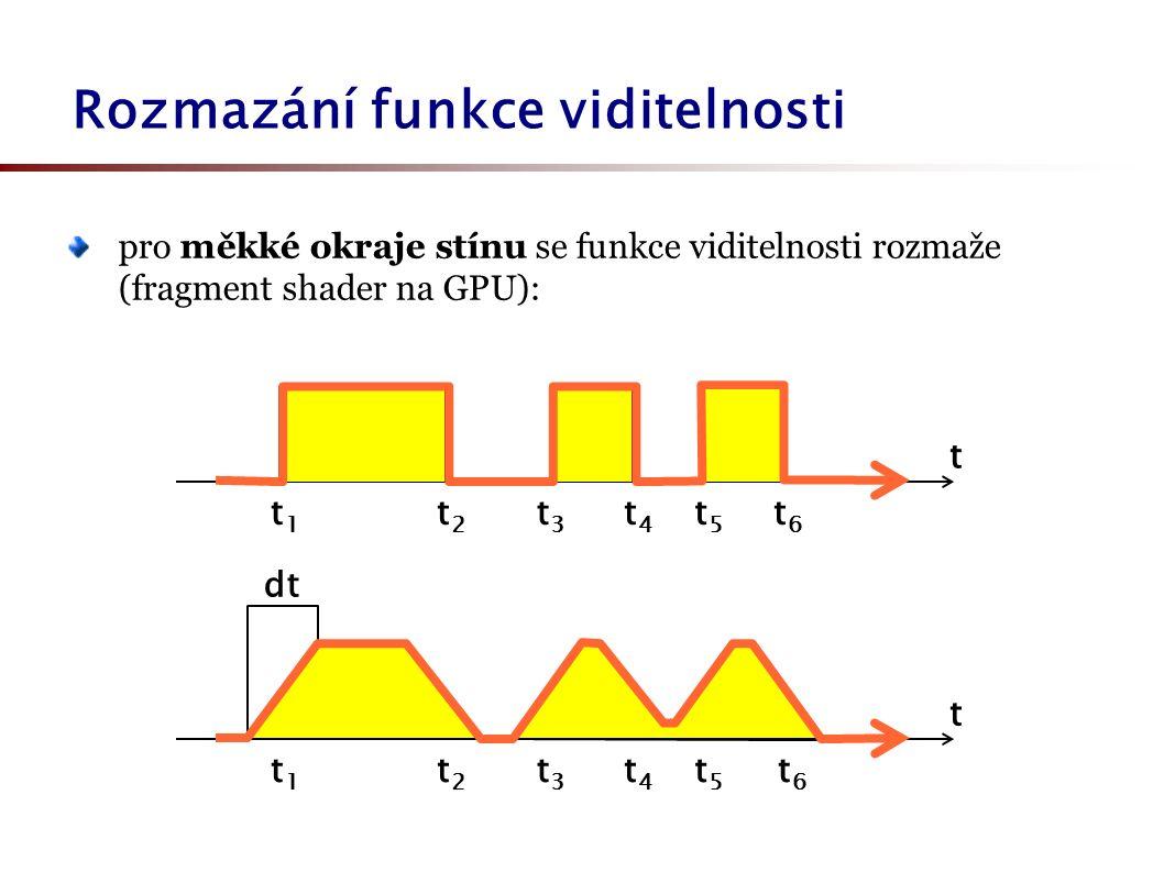 pro měkké okraje stínu se funkce viditelnosti rozmaže (fragment shader na GPU): Rozmazání funkce viditelnosti t t1t1 t2t2 t3t3 t4t4 t5t5 t6t6 t t1t1 t2t2 t3t3 t4t4 t5t5 t6t6 dt