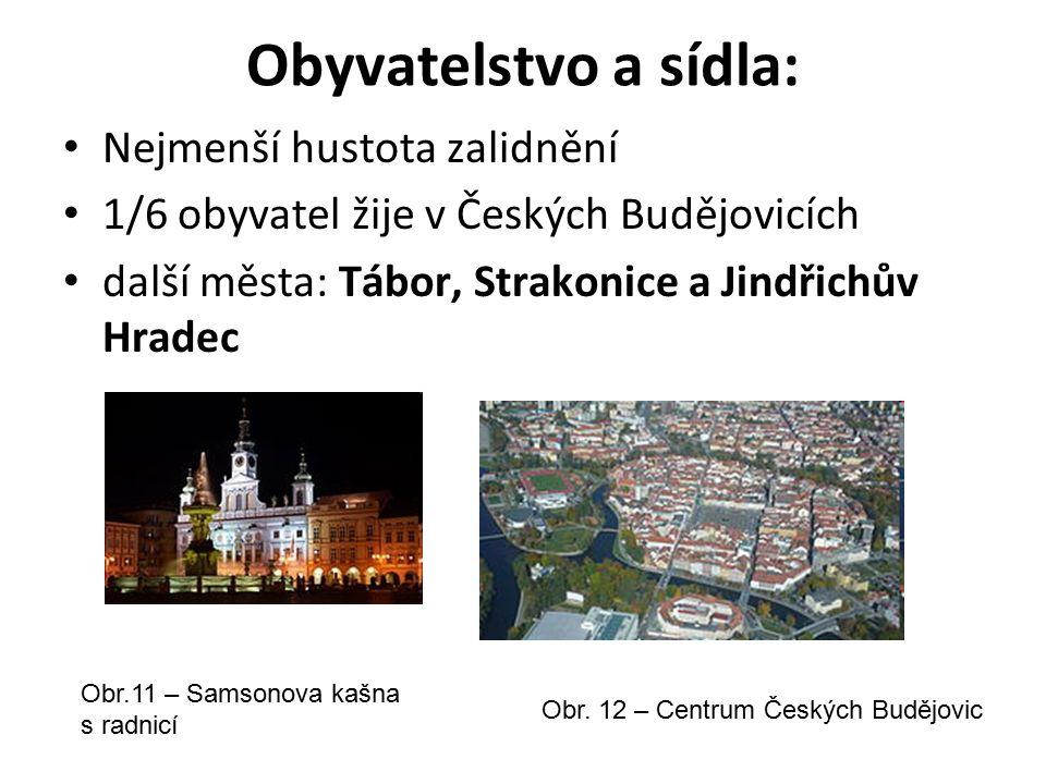 Obyvatelstvo a sídla: Nejmenší hustota zalidnění 1/6 obyvatel žije v Českých Budějovicích další města: Tábor, Strakonice a Jindřichův Hradec Obr.