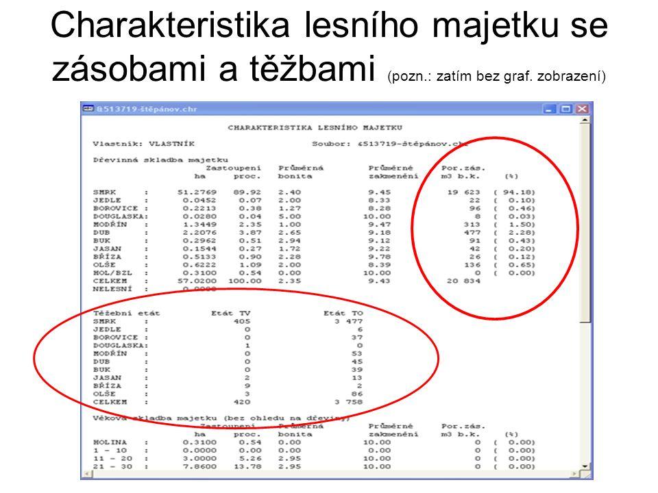 Charakteristika lesního majetku se zásobami a těžbami (pozn.: zatím bez graf. zobrazení)