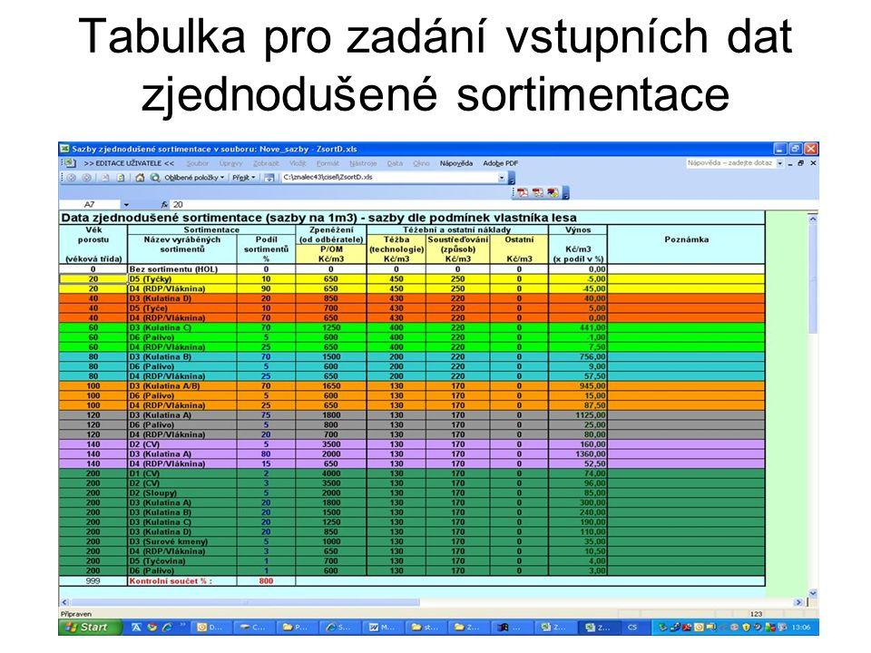 Tabulka pro zadání vstupních dat zjednodušené sortimentace