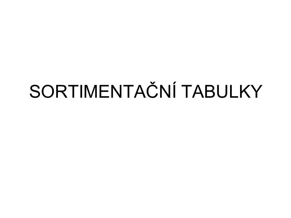 Sortimentační výpočty – var.1 1)SORTIMENTACE DLE HMOTY (m 3 ), tj.
